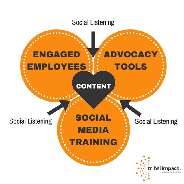 social selling advocacy