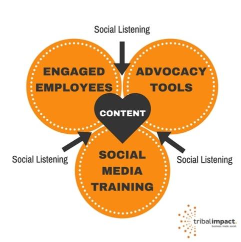 5 Componenets Employee Advocacy Strategy