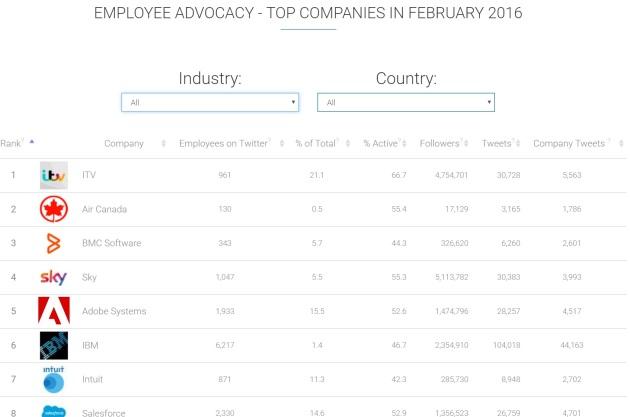 employee advocacy leaderboard socialook.jpg