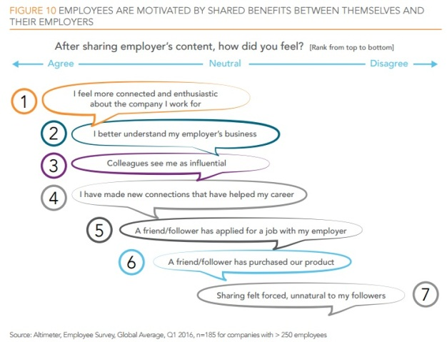 employees motivated by shared benefits of employee advocacy.jpg