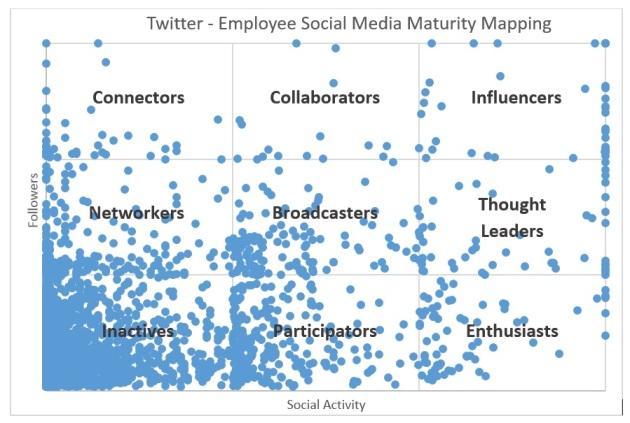 Twitter Social Employee Mapping.jpg