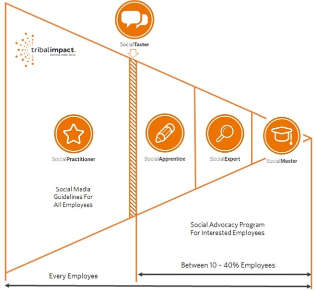 5 step social media training program model.jpg